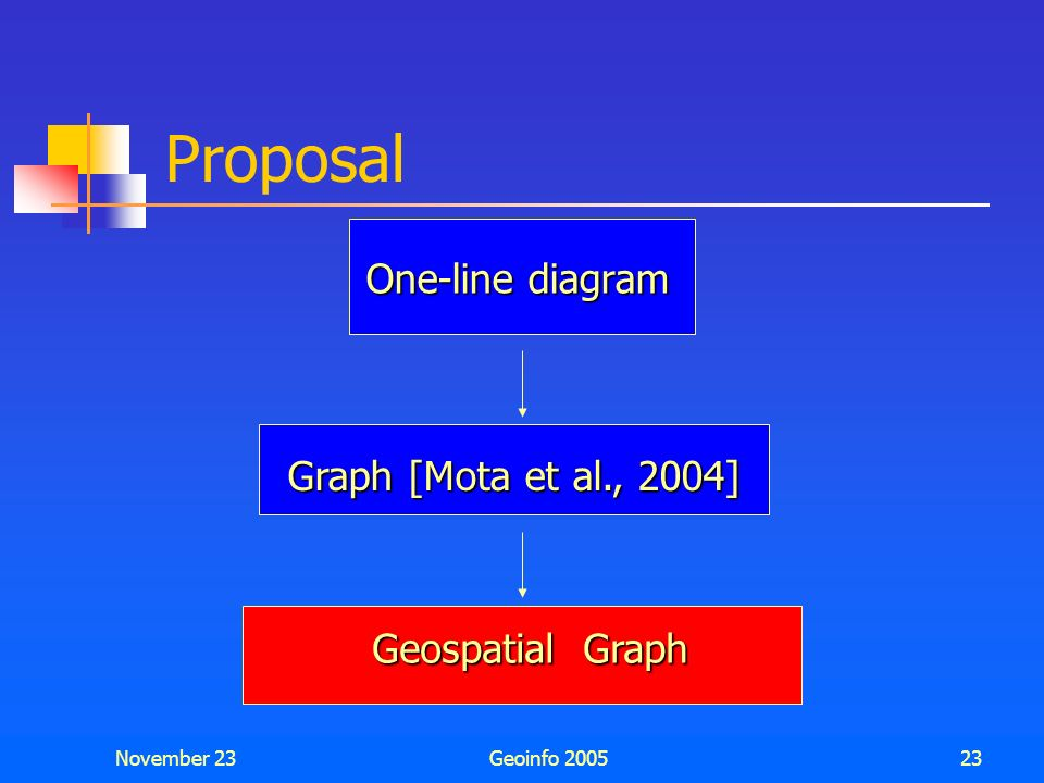 Proposal One-line diagram Graph [Mota et al., 2004] Geospatial Graph